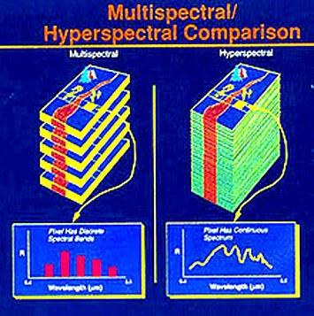 comparing-multi-hyper